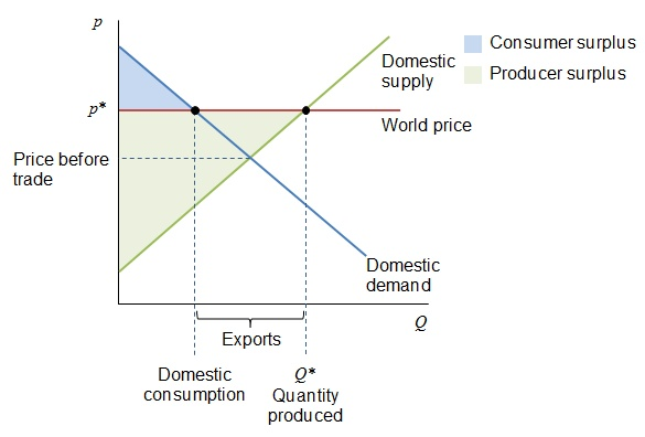 Supply Demand Export