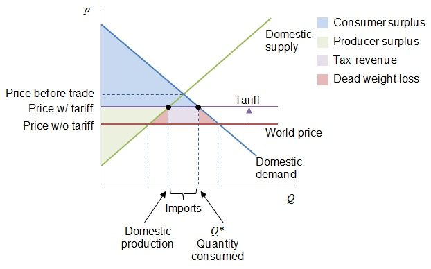 Supply Demand Import Tariff