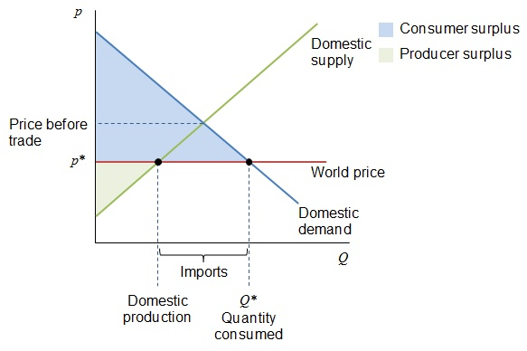 Supply Demand Import